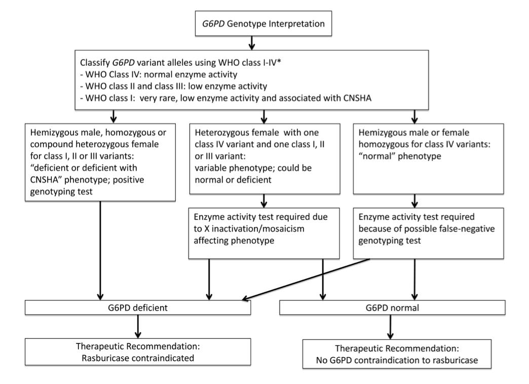 CPIC G6PD rasburicase guideline